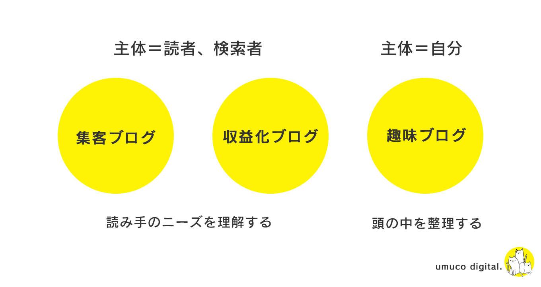 ブログの3つのタイプ