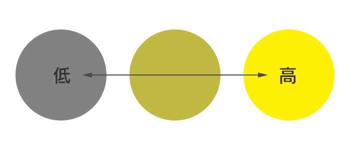 彩度デザイン センス