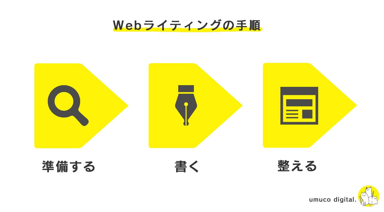 Webライティングのステップ