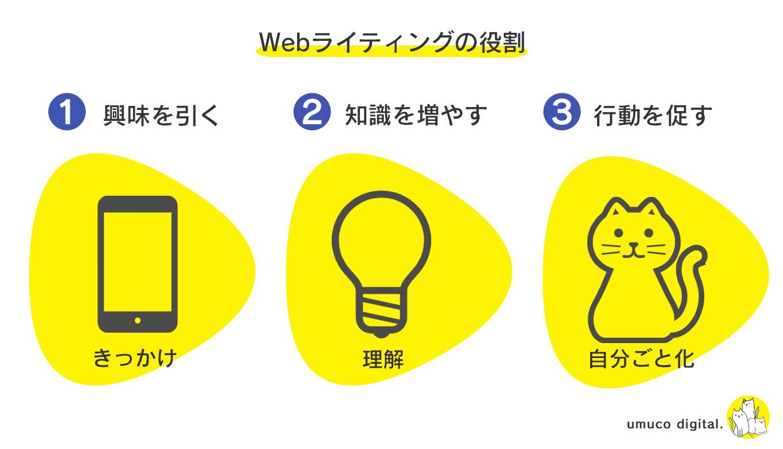 Webライティングの役割