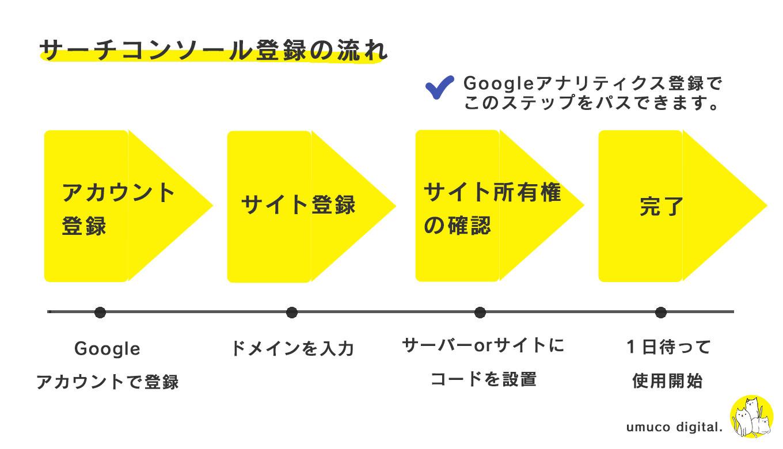 Googleサーチコンソール設定の流れ