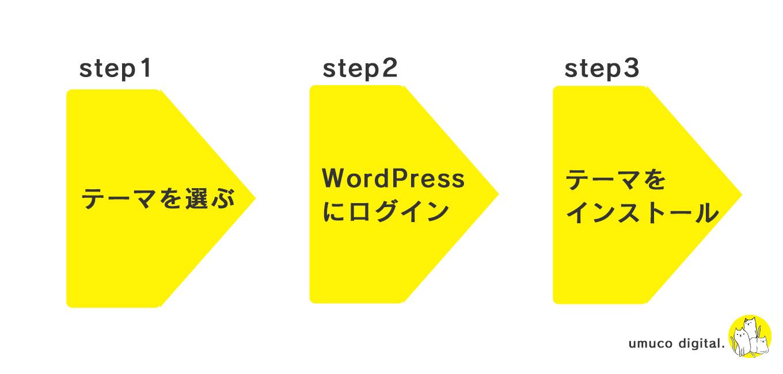 WordPressでHPをつくる方法