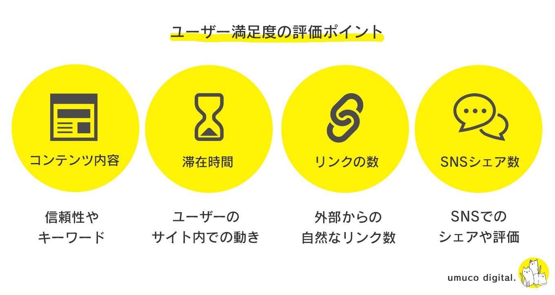 質の高いコンテンツ/SEO
