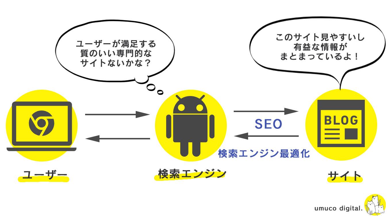 検索の仕組みSEO