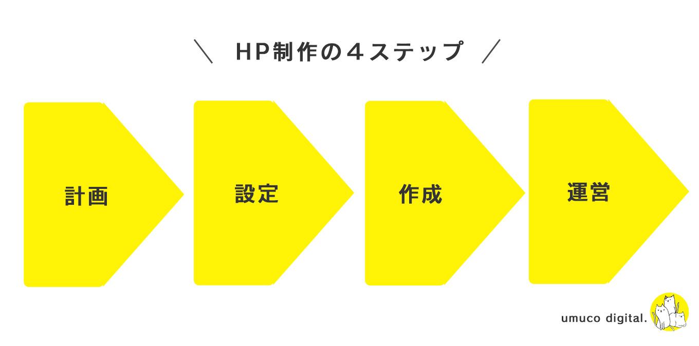 自分でHPを作る方法