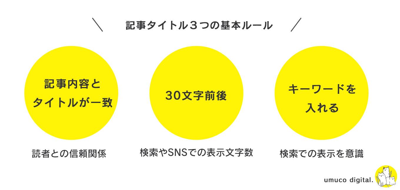 【SEO×読者心理】ブログのタイトルの決め方4つのルール+テンプレート