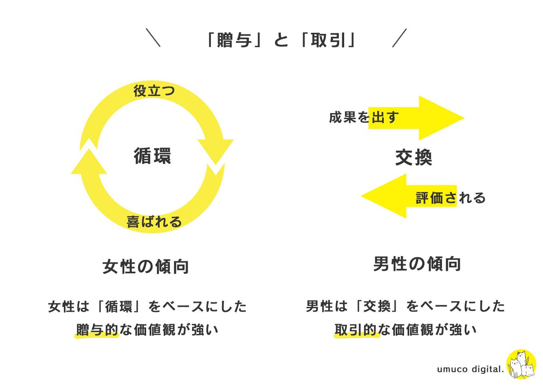 贈与論をわかりやすく/図解と要約