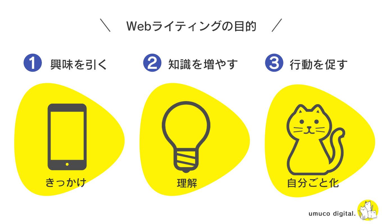 Webライティングの目的