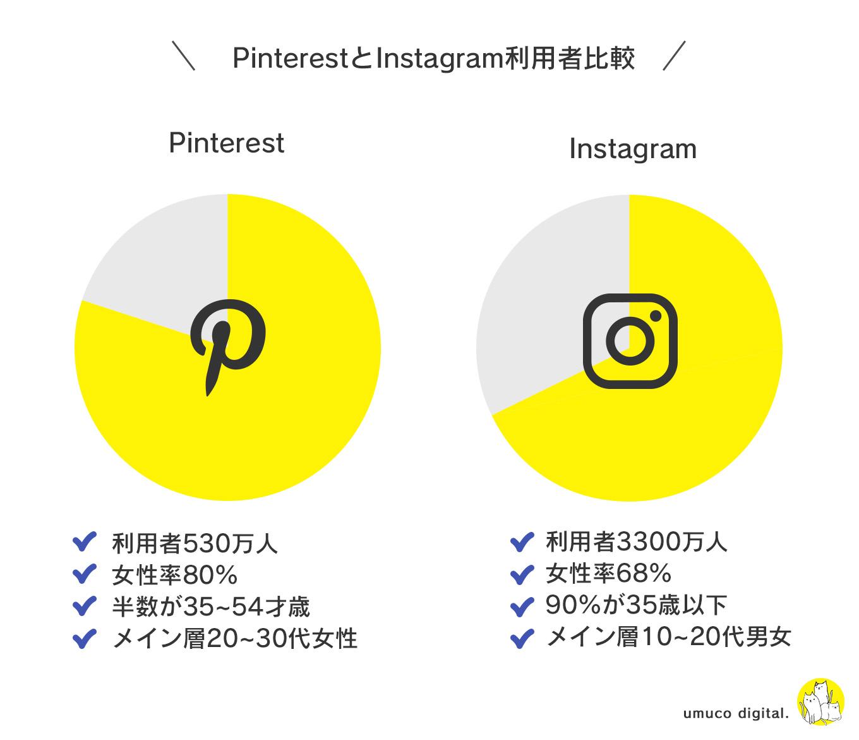 PinterestとInstagram比較