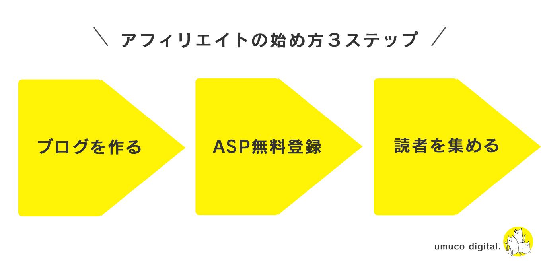 アフィリエイト3つのステップ