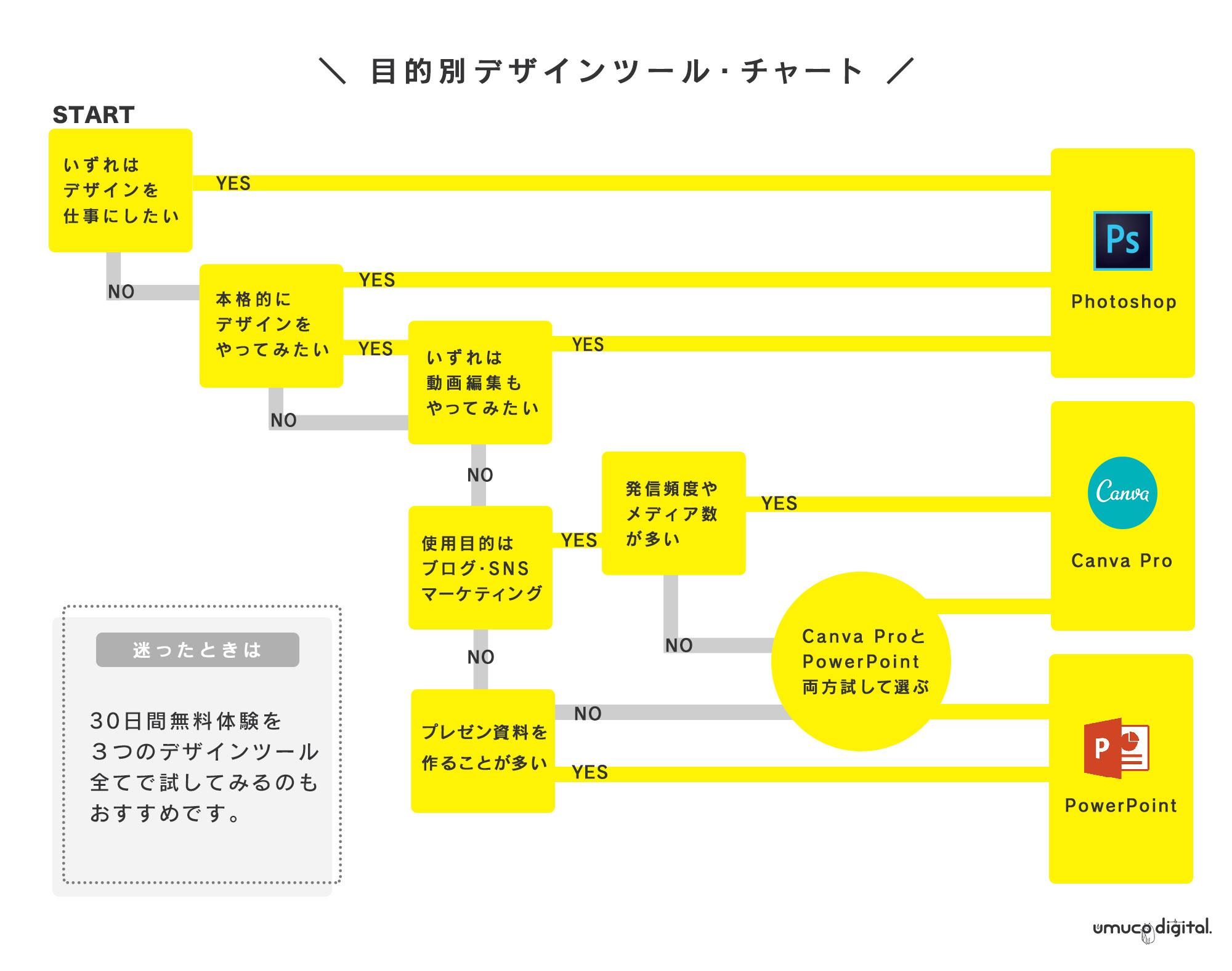 図解の作り方/デザインツール