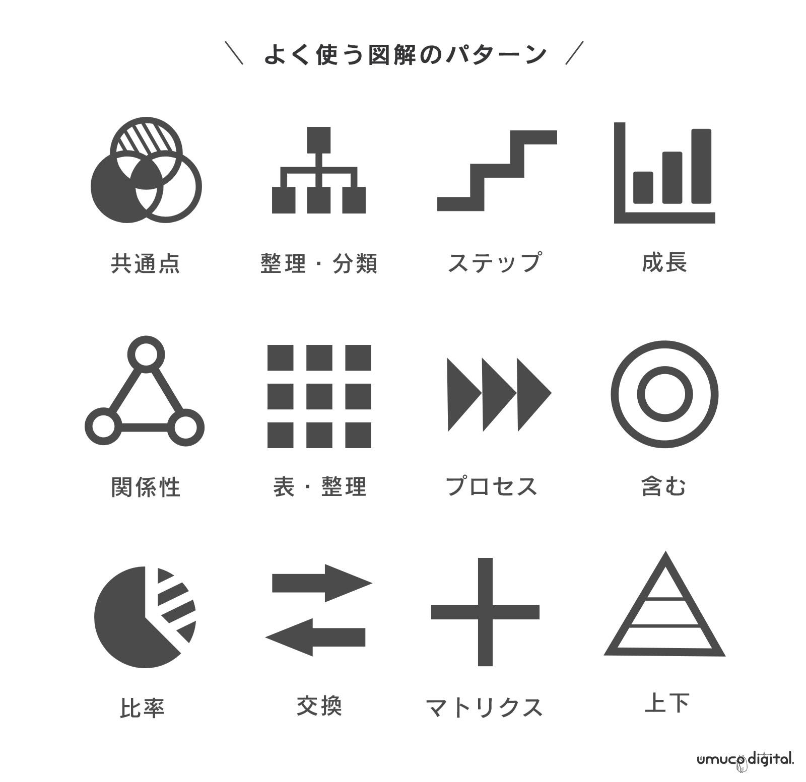 図解の作り方/種類