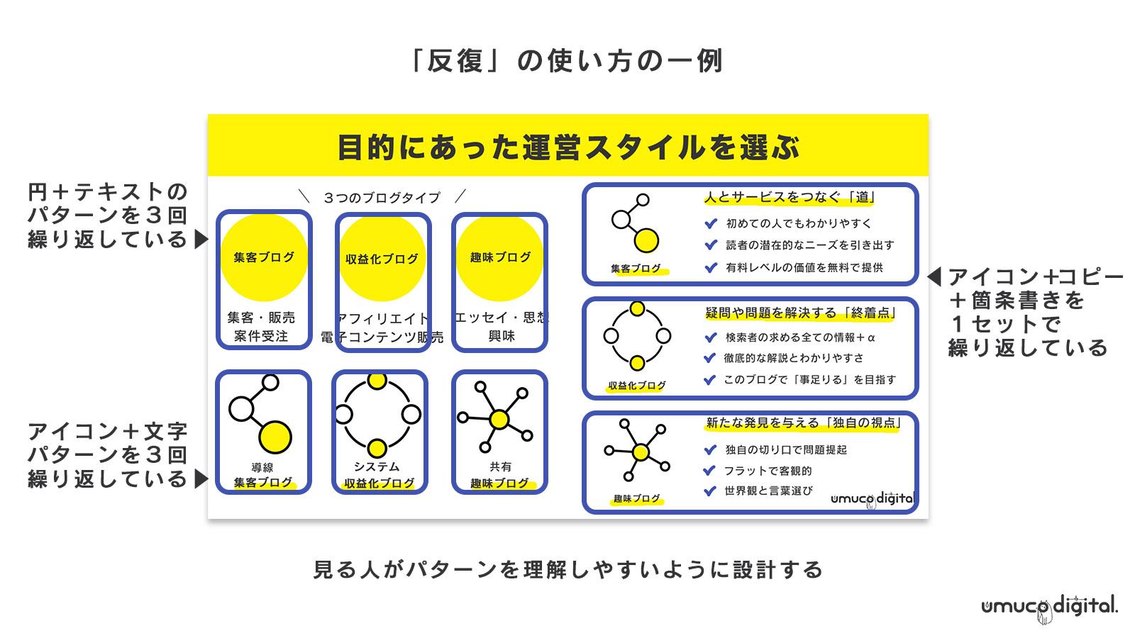 デザインの4原則/反復