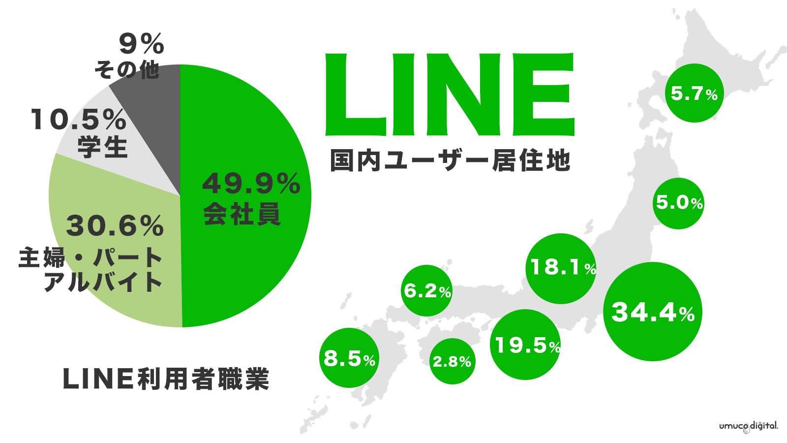 LINEt国内利用者数