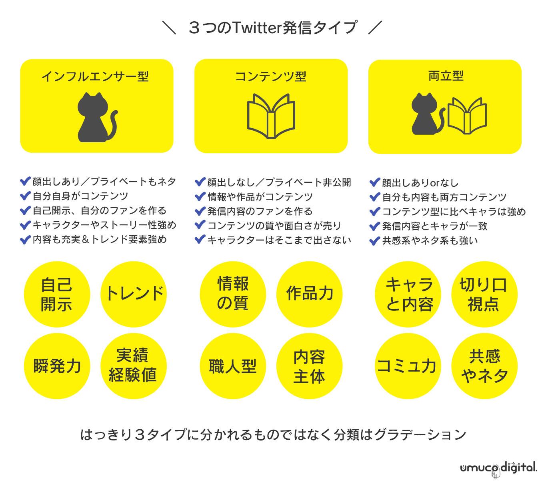 Twitter運用タイプ