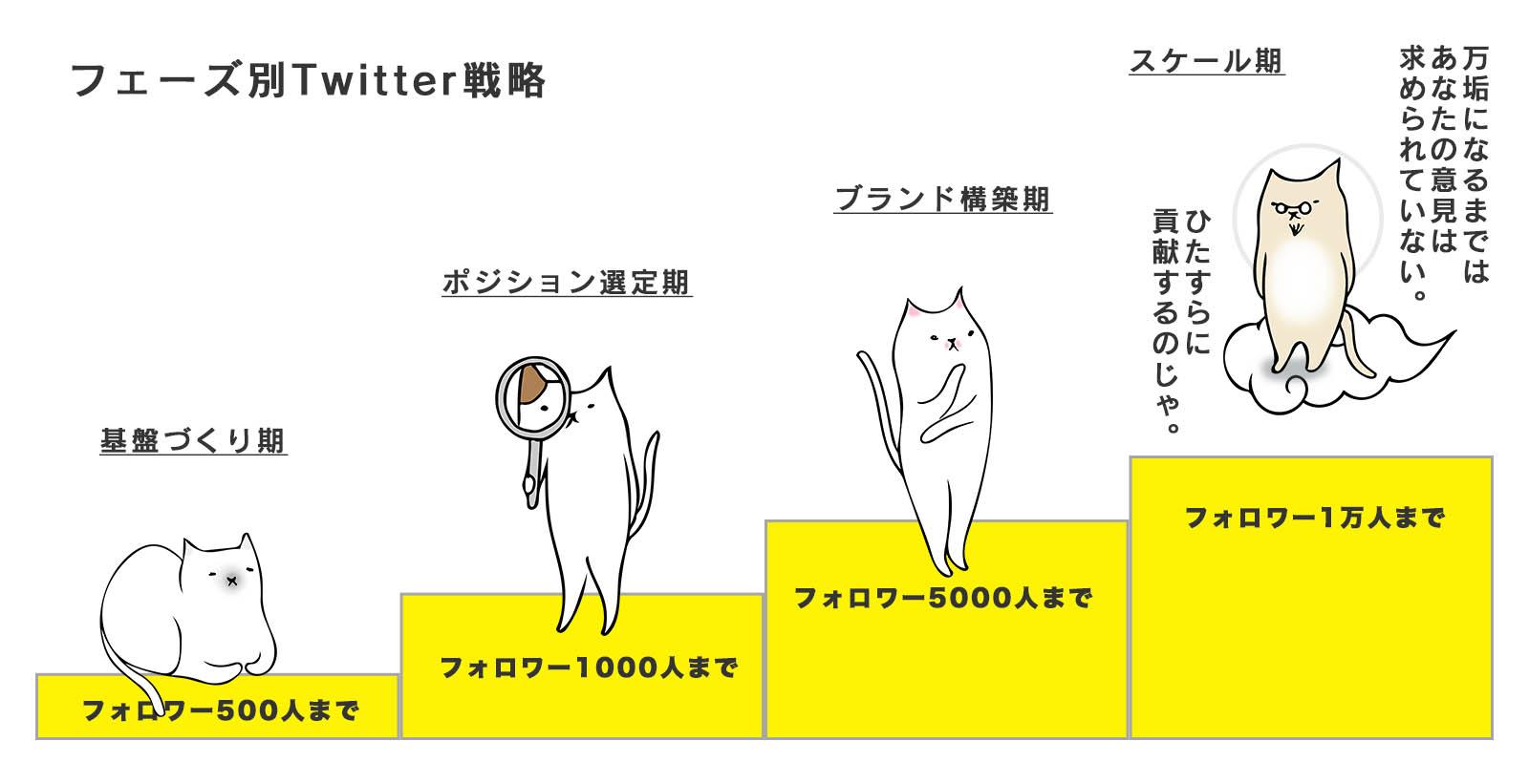 Twitterフェーズ別戦略