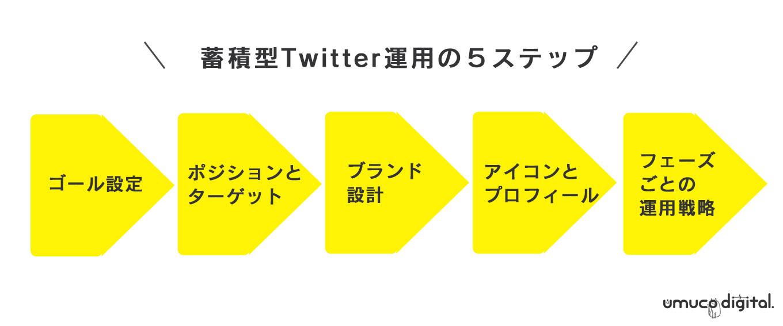 Twitter運用ステップ