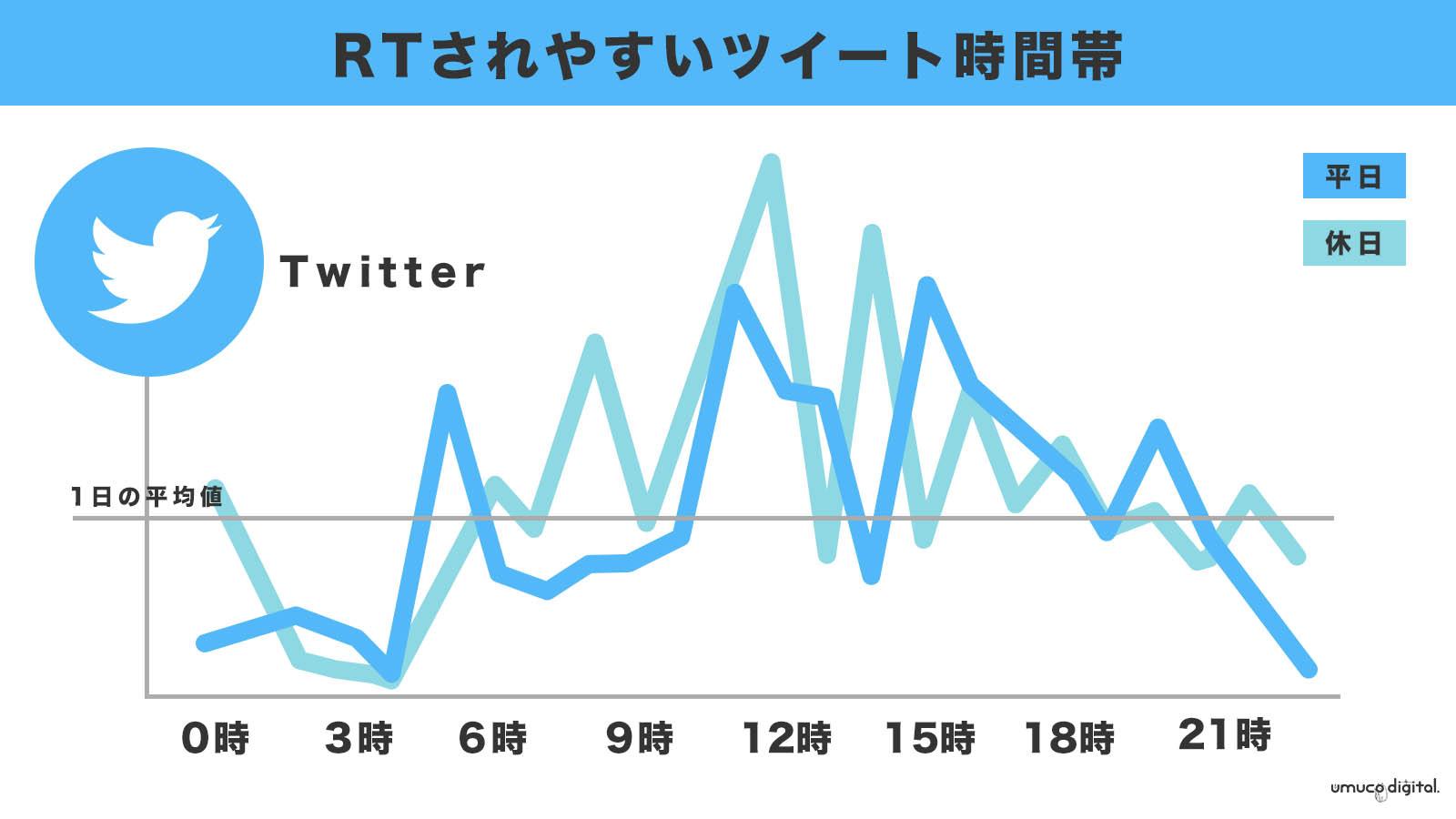 Twitter国内利用者数