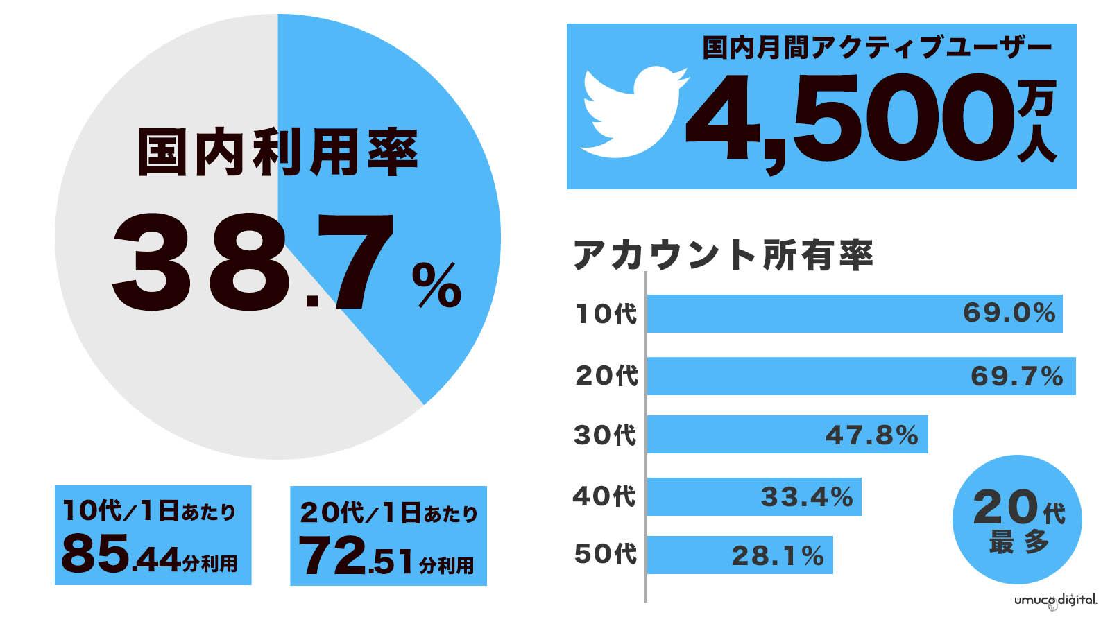 Twitter利用者年齢/国内