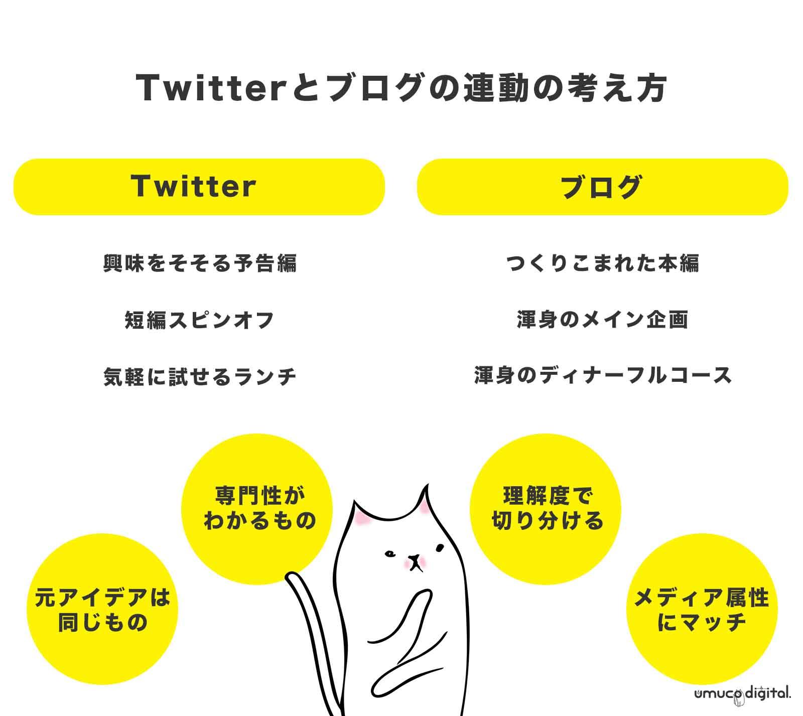 Twitter ブログ