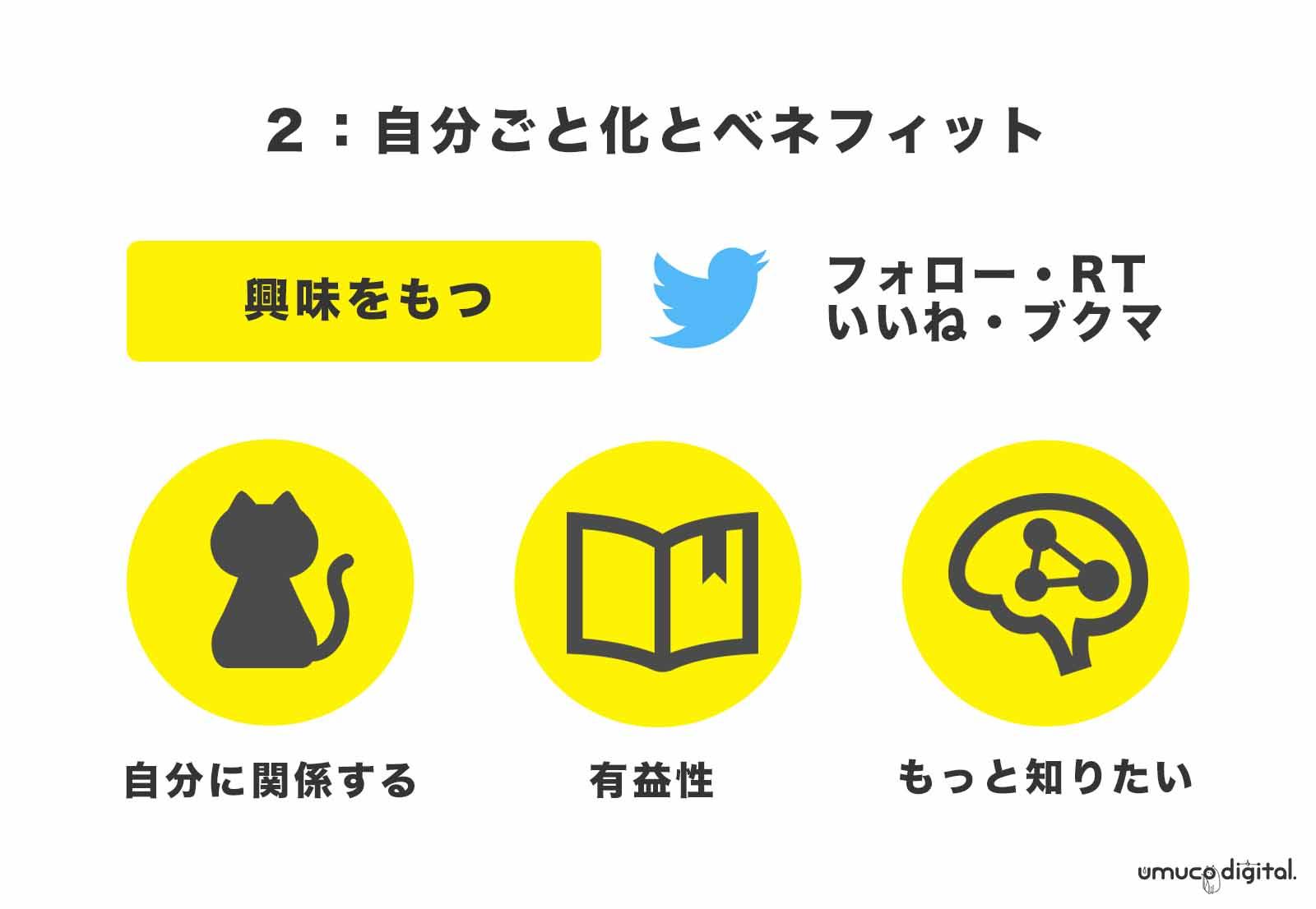 Twitter ブログ SNS
