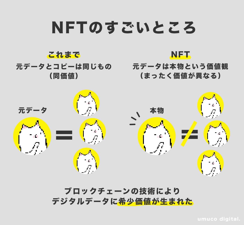 NFTわかりやすく図解