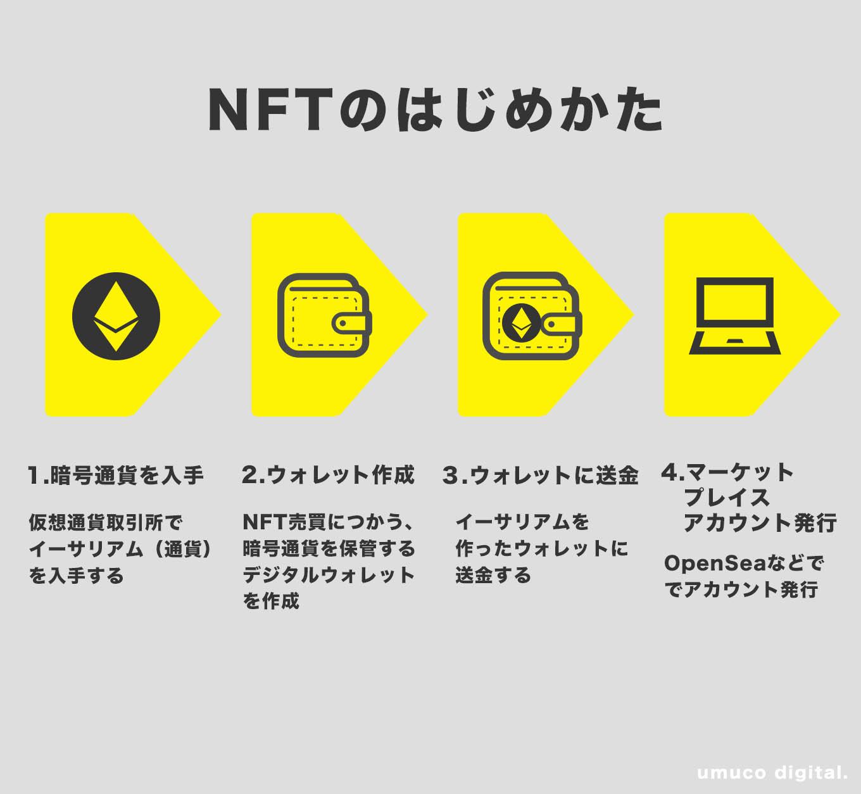 NFTの始め方