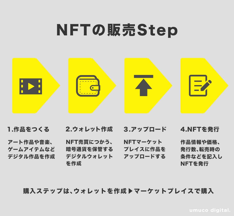 NFT売り方買い方