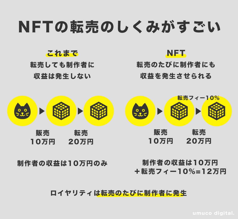 NFTわかりやすく図解/転売