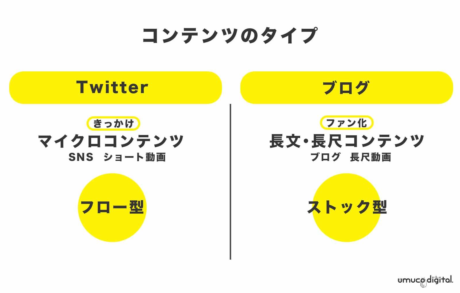 Twitter Blog